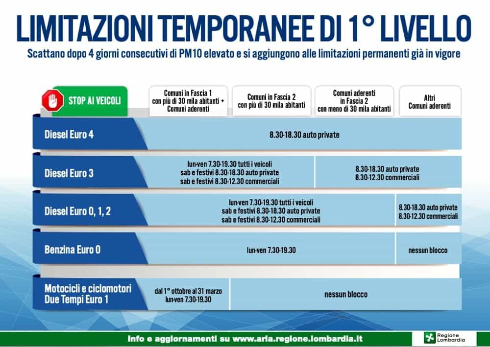limitazioni smog pm10-2-2