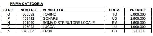 lotteria italia 2020 biglietti vincenti-2-2